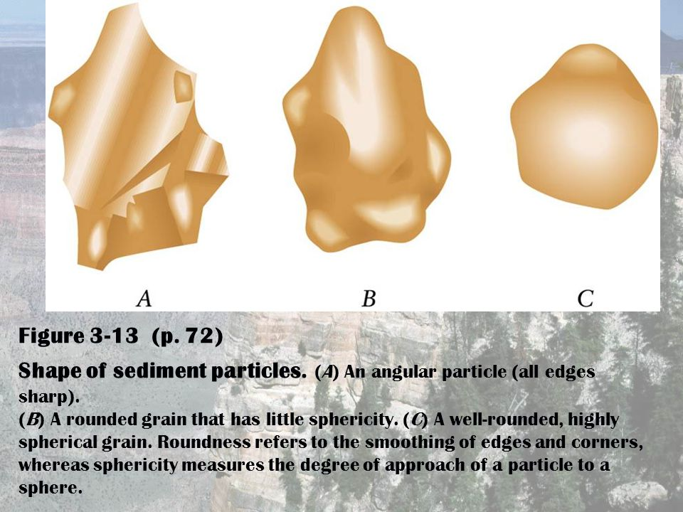 Figure 3-13 (p. 72) Shape of sediment particles