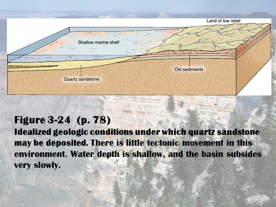 Figure 3-24 (p. 78) Idealized geologic conditions under which quartz sandstone may be deposited.