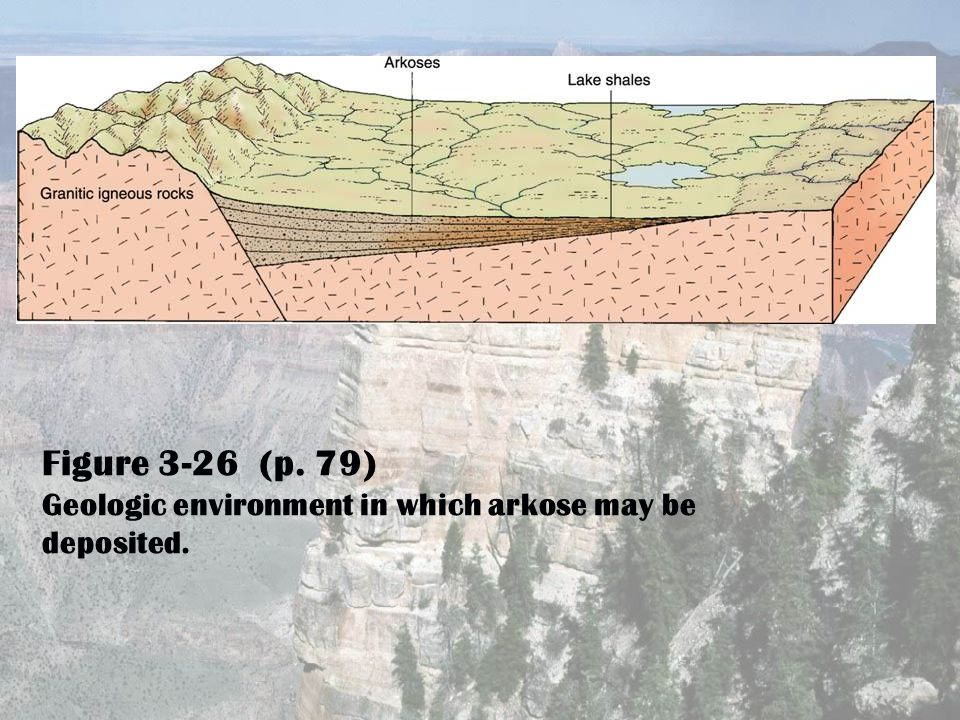 Figure 3-26 (p. 79) Geologic environment in which arkose may be deposited.