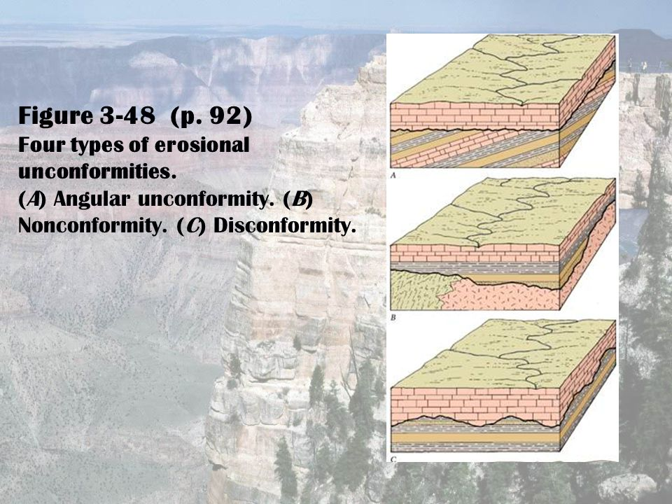 Figure 3-48 (p. 92) Four types of erosional unconformities