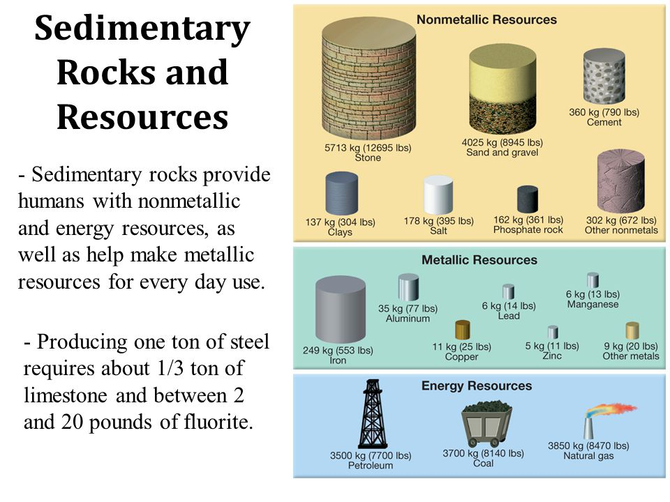 Sedimentary Rocks and Resources