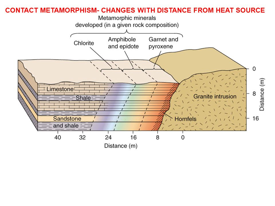 CONTACT METAMORPHISM- CHANGES WITH DISTANCE FROM HEAT SOURCE
