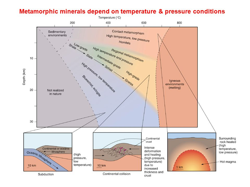 Metamorphic minerals depend on temperature & pressure conditions