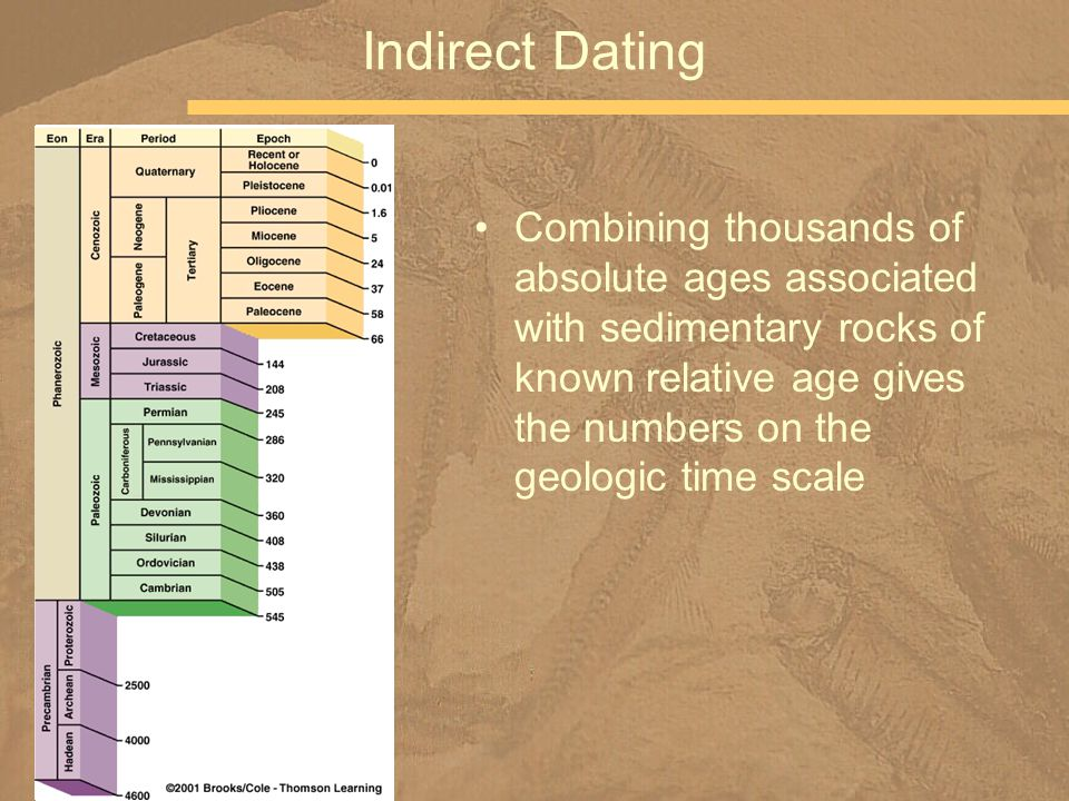 relative and absolute dating ppt slides