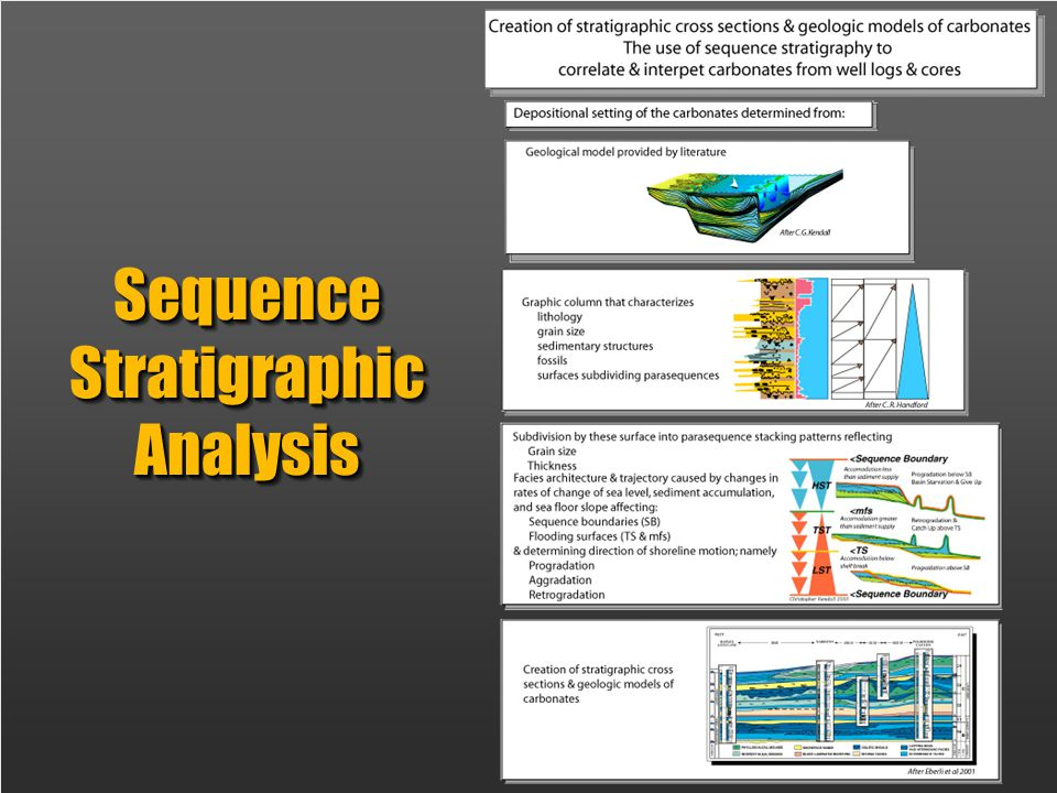 Sequence Stratigraphic Analysis