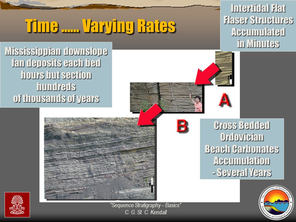 Time …… Varying Rates Intertidal Flat Flaser Structures Accumulated