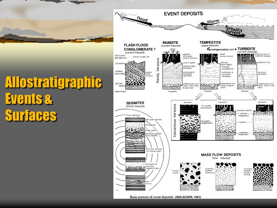 Allostratigraphic Events & Surfaces