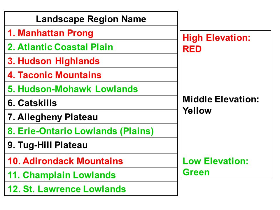 Landscape Region Name 1. Manhattan Prong. 2. Atlantic Coastal Plain. 3. Hudson Highlands. 4. Taconic Mountains.
