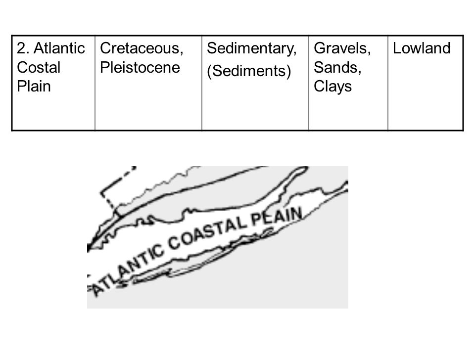 2. Atlantic Costal Plain Cretaceous, Pleistocene. Sedimentary, (Sediments) Gravels, Sands, Clays.