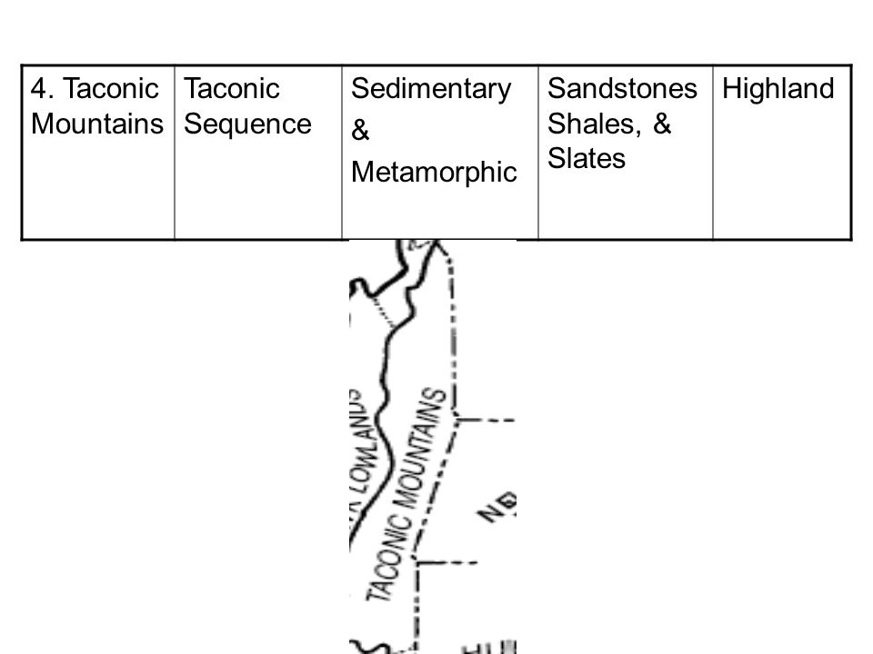 4. Taconic Mountains Taconic Sequence. Sedimentary. & Metamorphic. Sandstones Shales, & Slates.