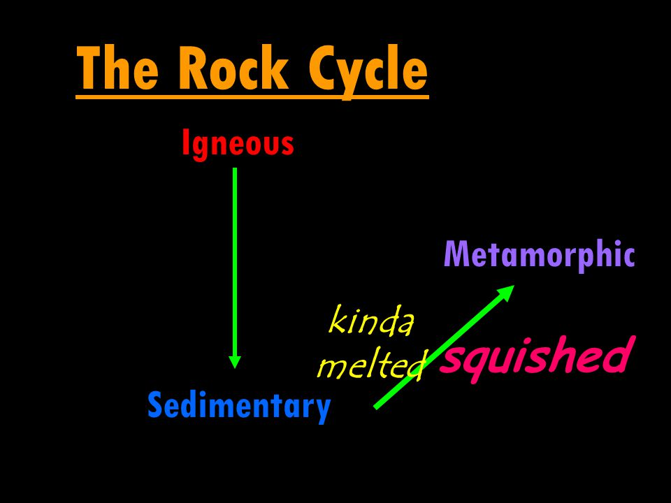 The Rock Cycle Igneous Metamorphic kinda melted squished Sedimentary