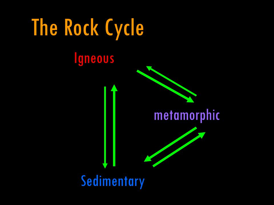The Rock Cycle Igneous metamorphic Sedimentary