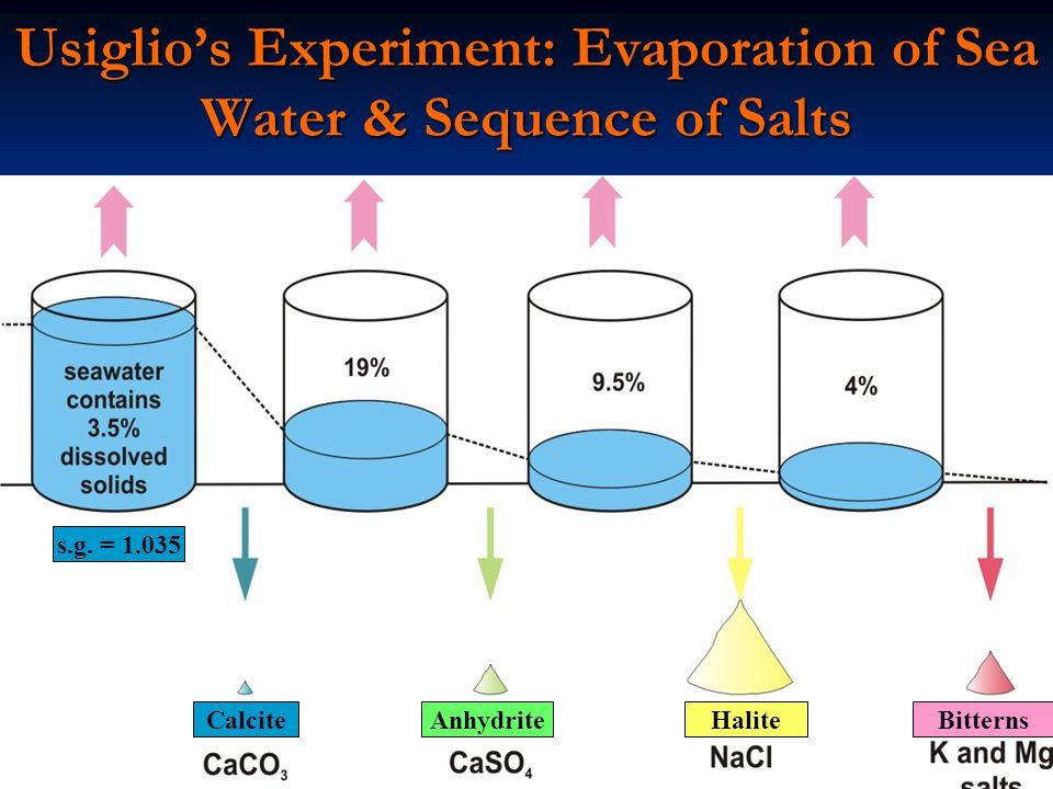 Usiglio's Experiment: Evaporation of Sea Water & Sequence of Salts