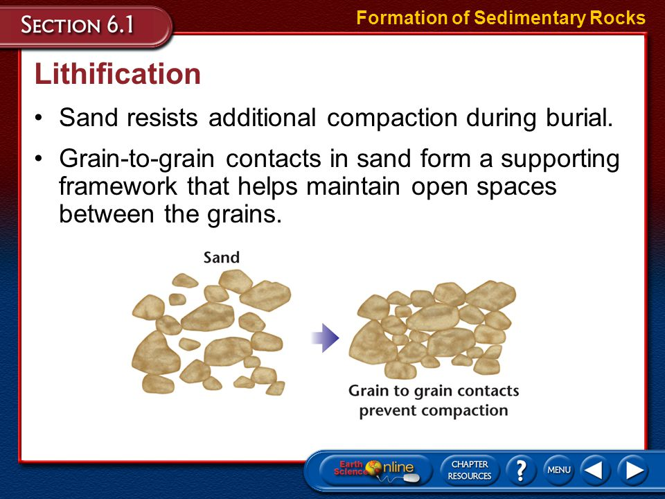 Lithification Sand resists additional compaction during burial.
