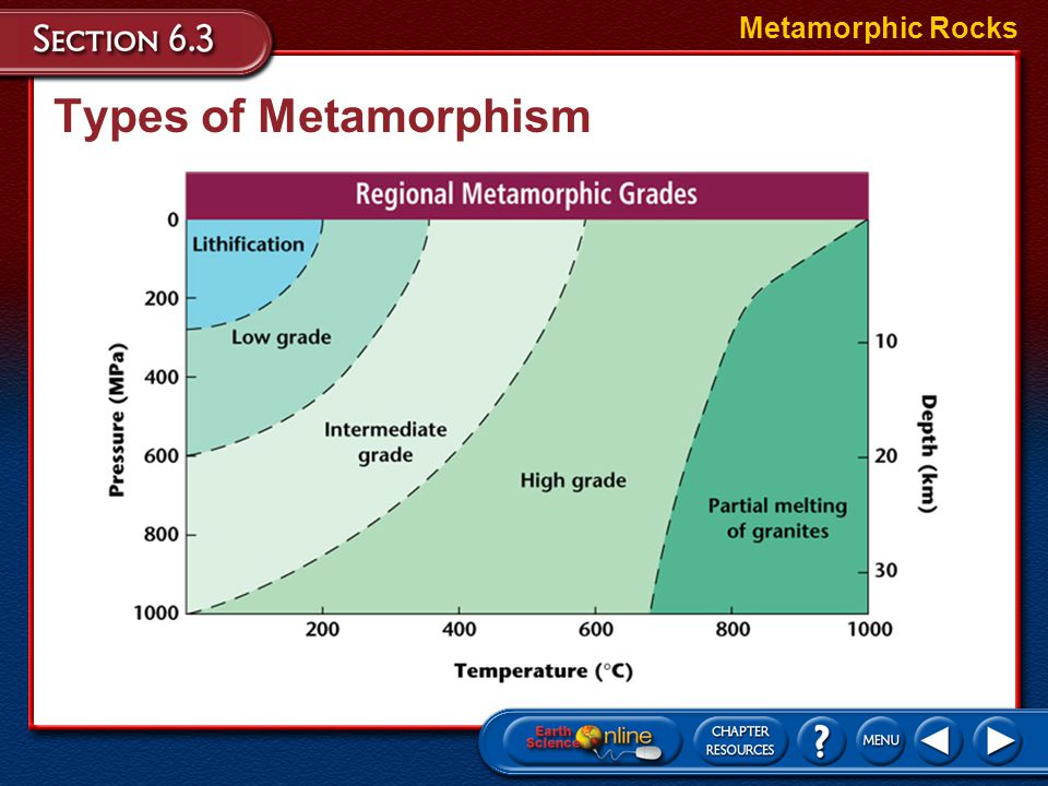 Metamorphic Rocks Types of Metamorphism