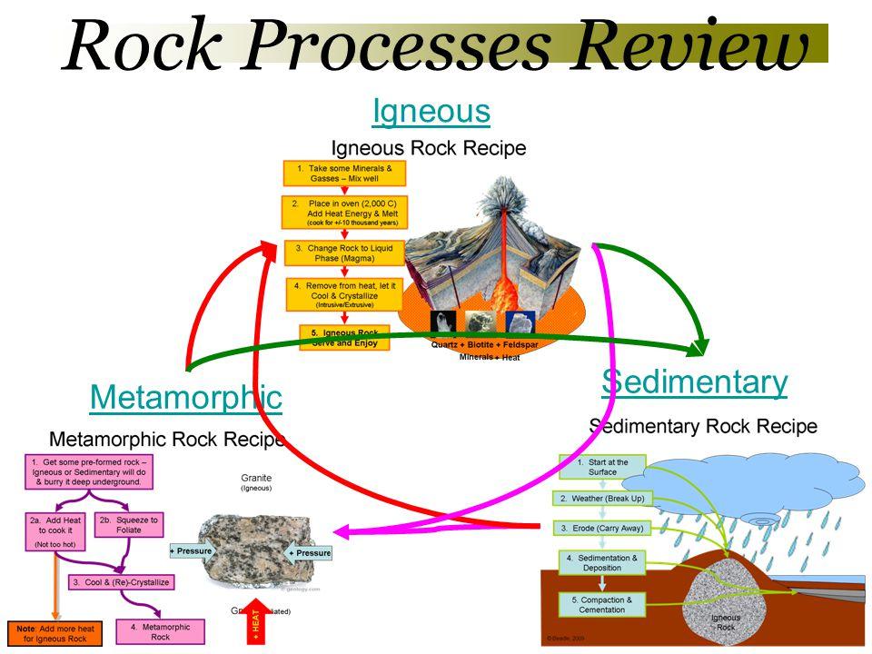 Rock Processes Review Igneous Sedimentary Metamorphic