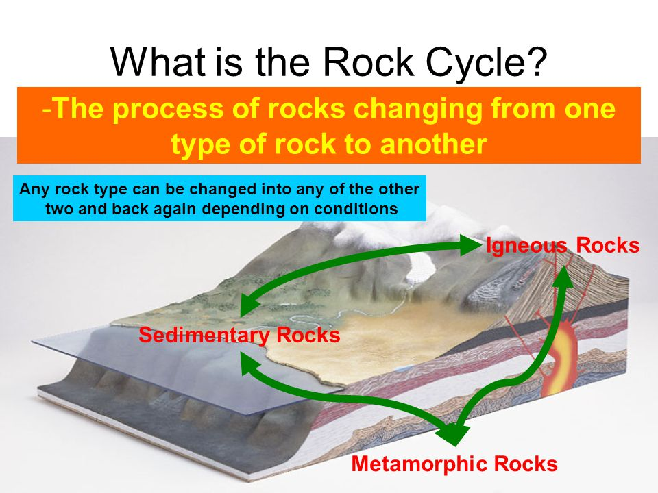 What is the Rock Cycle -The process of rocks changing from one