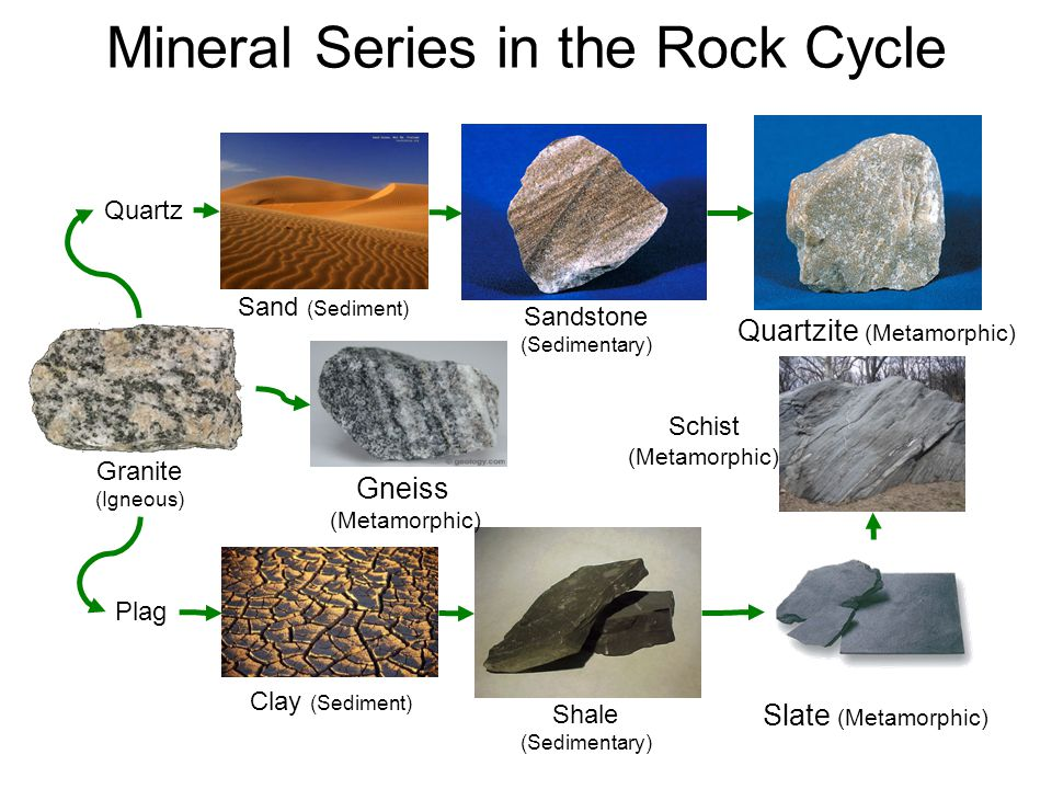 Mineral Series in the Rock Cycle