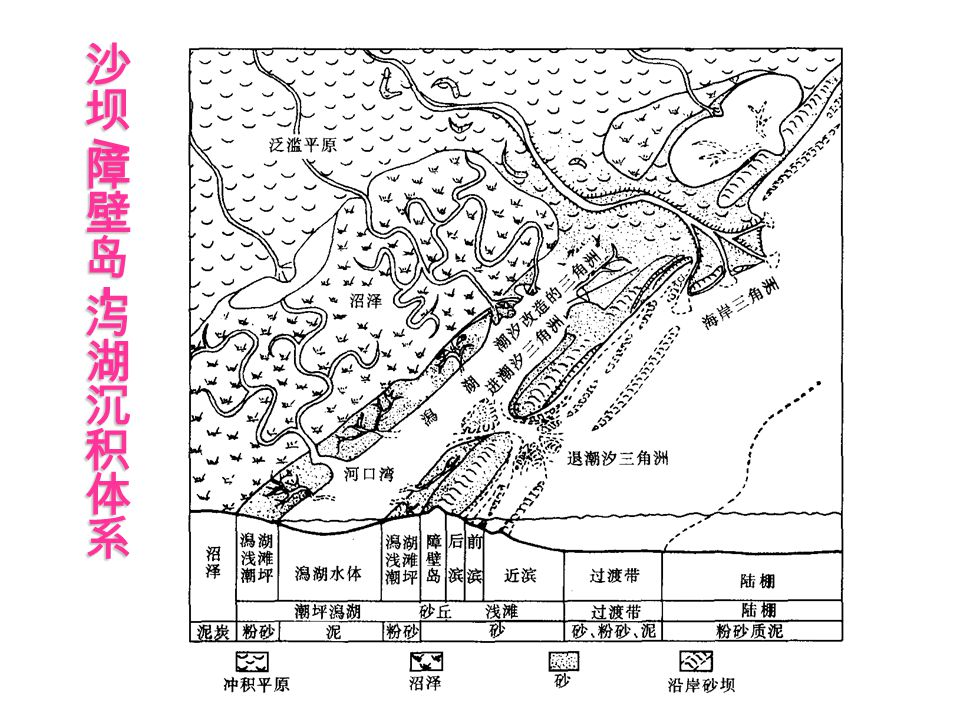 沙坝/障壁岛-泻湖沉积体系