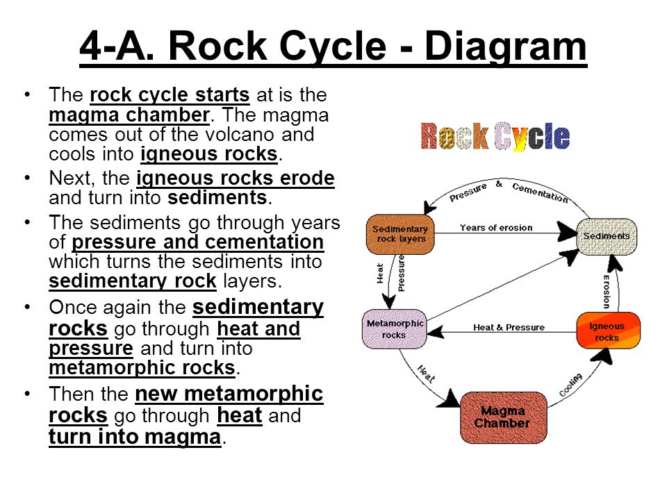8th grade science unit 8 changes over time ppt video online download 13 4 a rock cycle diagram ccuart Image collections