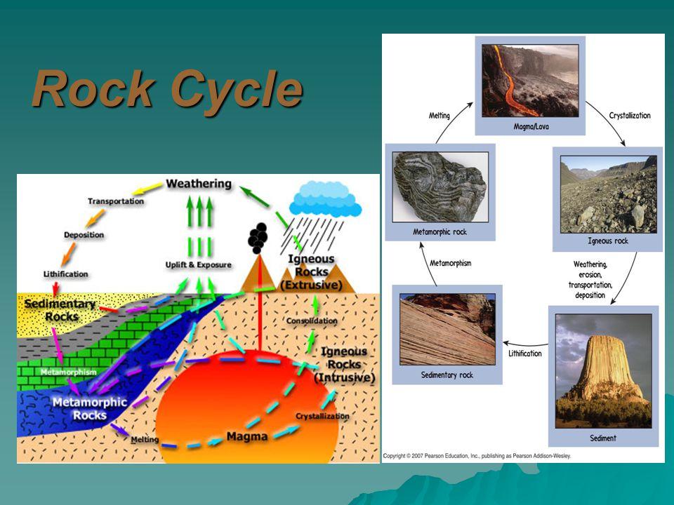 Rock Cycle 4