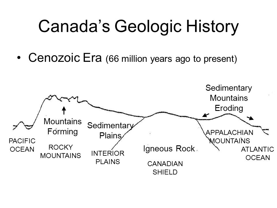 Canada's Geologic History