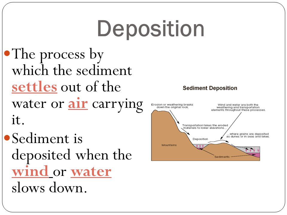 Deposition The process by which the sediment settles out of the water or air carrying it.