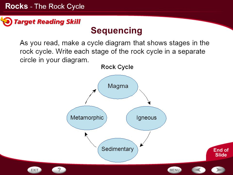 Sequencing - The Rock Cycle