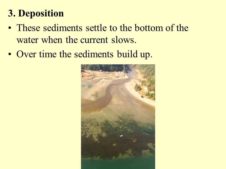3. Deposition These sediments settle to the bottom of the water when the current slows.