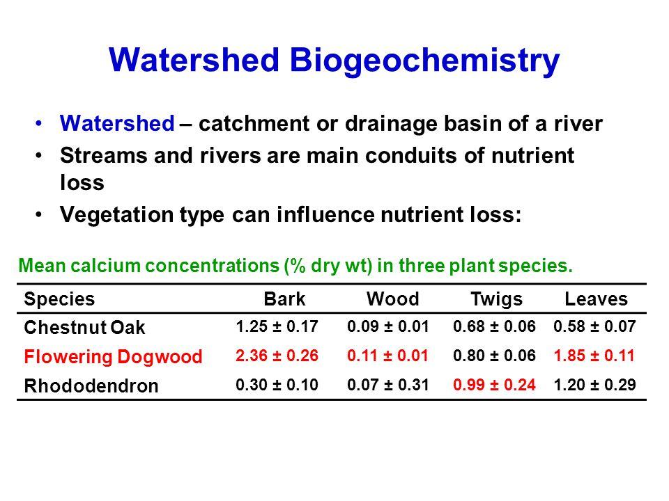 Watershed Biogeochemistry