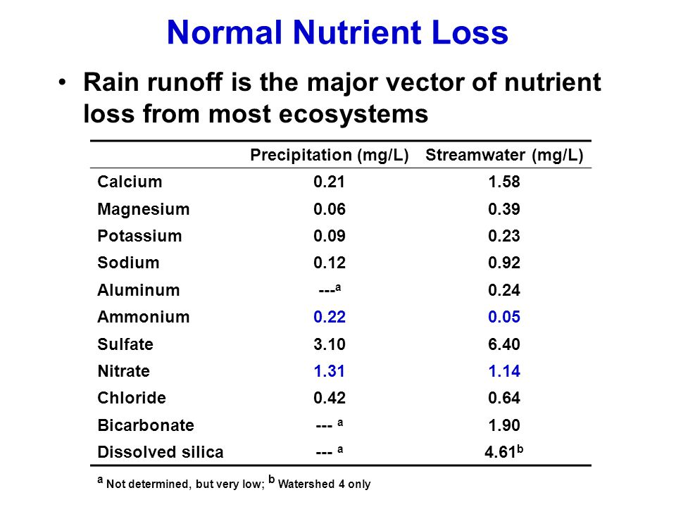 Normal Nutrient Loss Rain runoff is the major vector of nutrient loss from most ecosystems. Precipitation (mg/L)