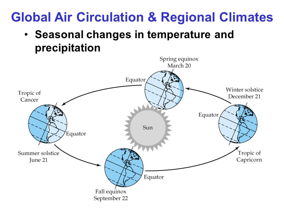 Global Air Circulation & Regional Climates