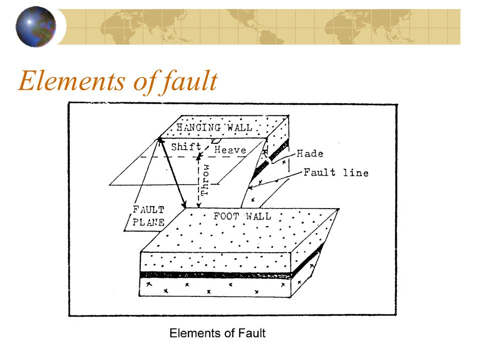 Elements of fault