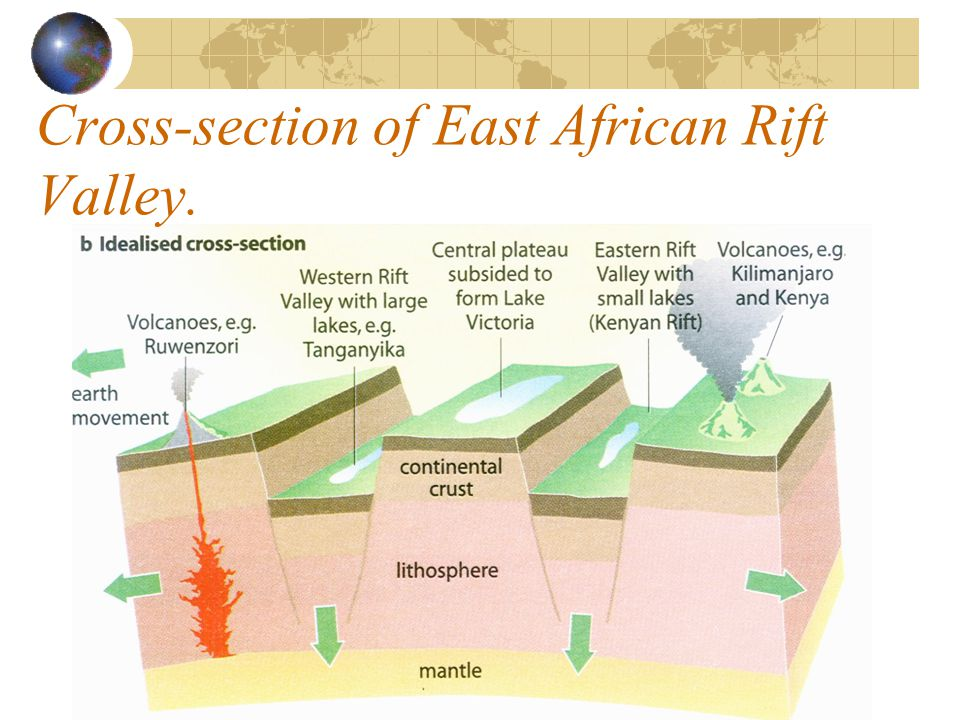 Cross-section of East African Rift Valley.