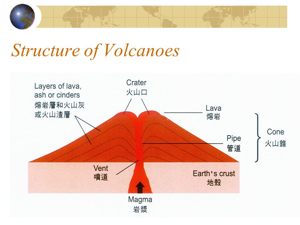Structure of Volcanoes