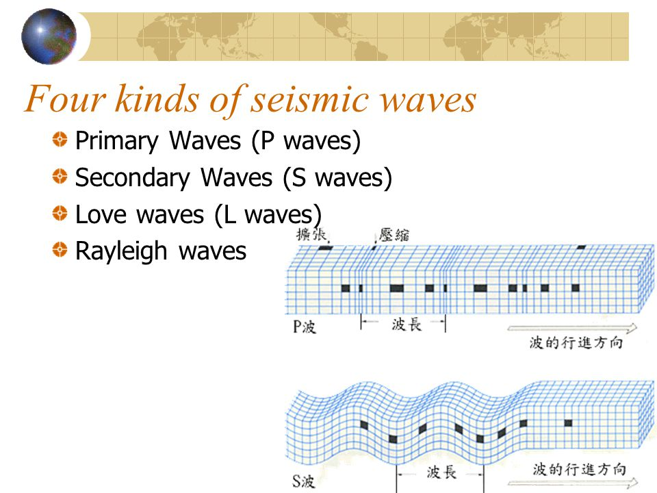 Four kinds of seismic waves