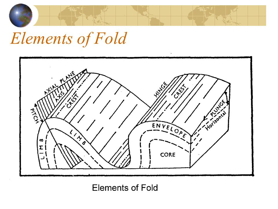 Elements of Fold