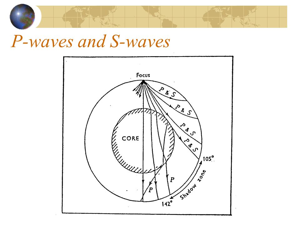 P-waves and S-waves