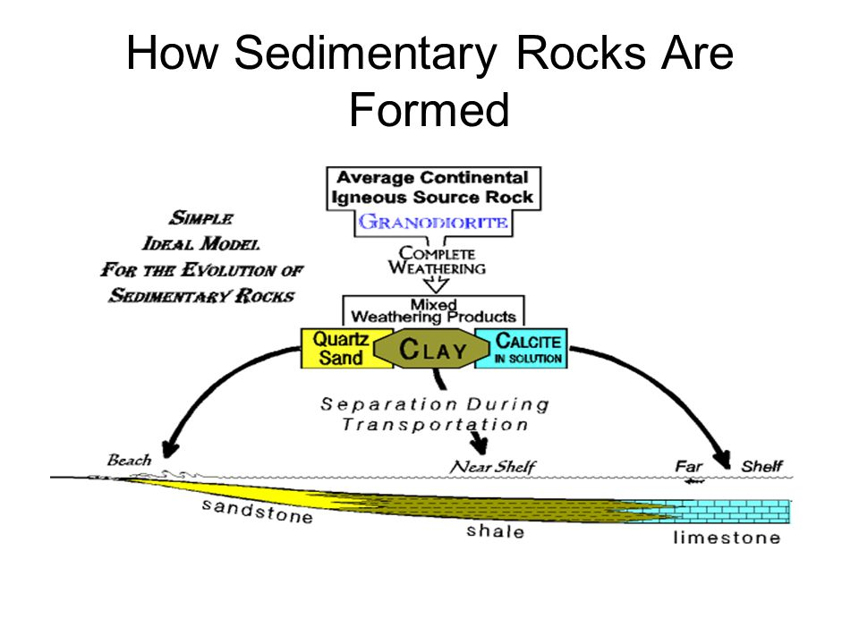 3 How Sedimentary Rocks Are Formed