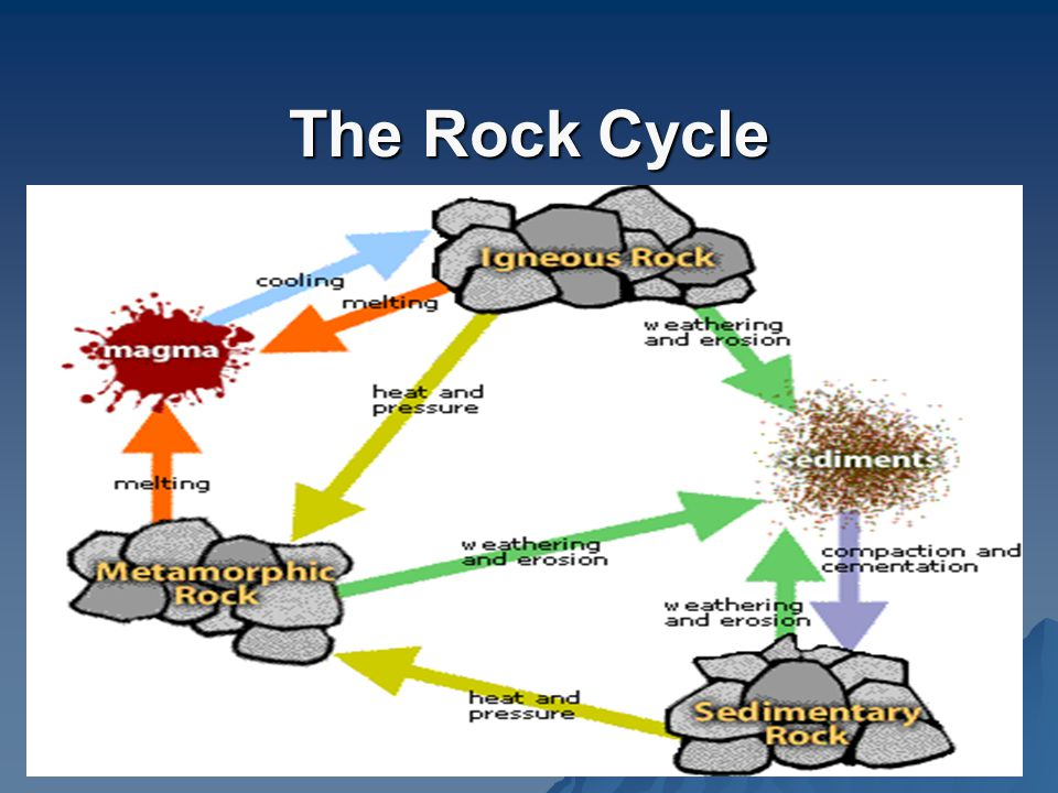 The rock cycle ppt video online download 5 the rock cycle altavistaventures Gallery