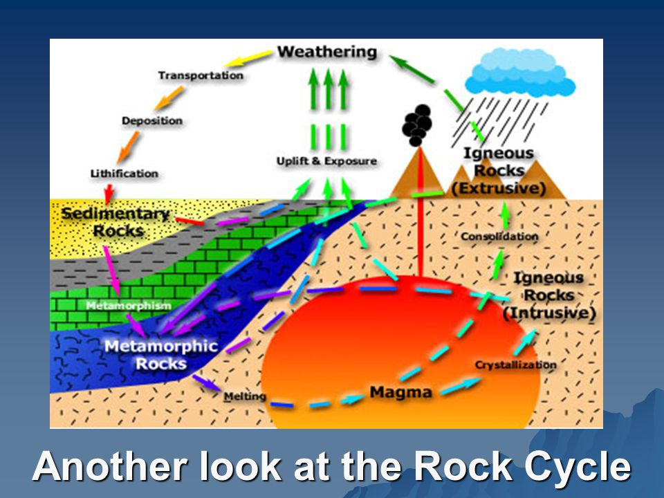 Another look at the Rock Cycle