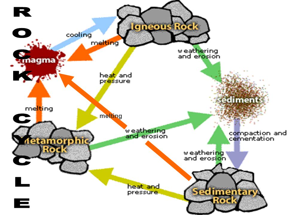 melting ROCK CYCLE