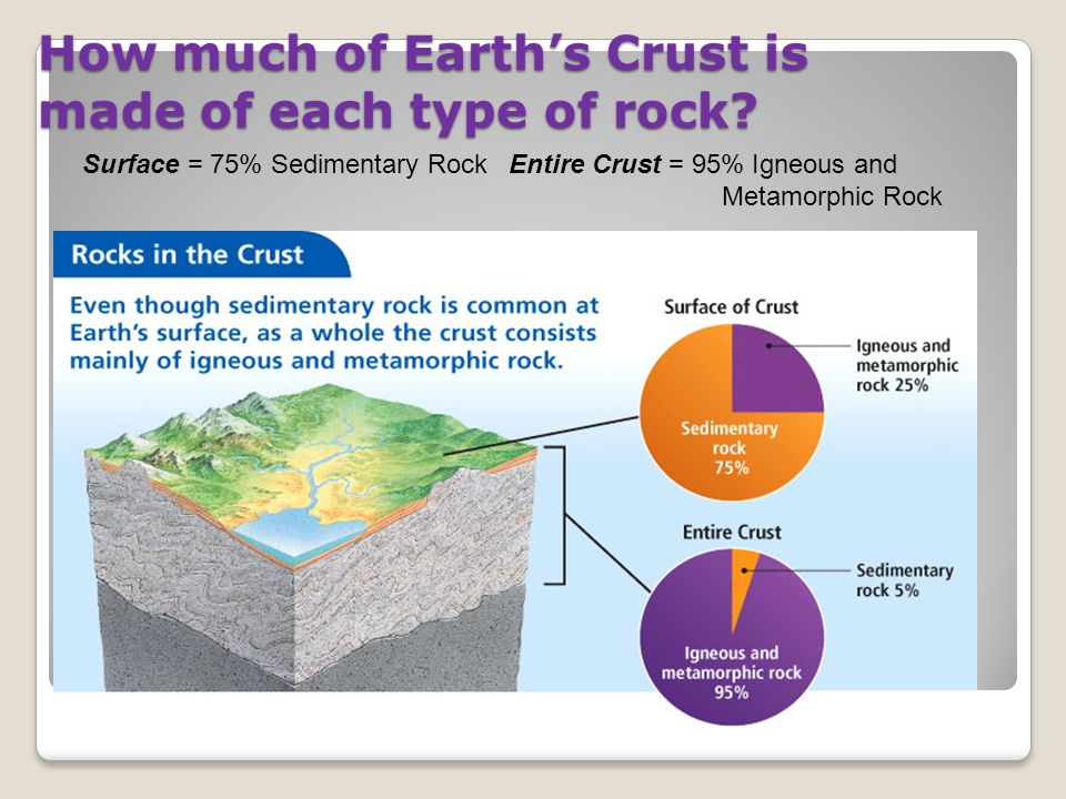 How much of Earth's Crust is made of each type of rock