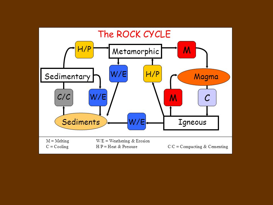 The ROCK CYCLE M M C H/P Metamorphic W/E H/P Sedimentary Magma C/C W/E