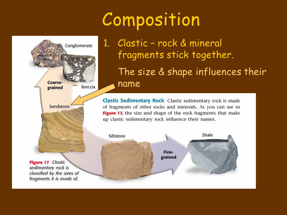 Composition Clastic – rock & mineral fragments stick together.
