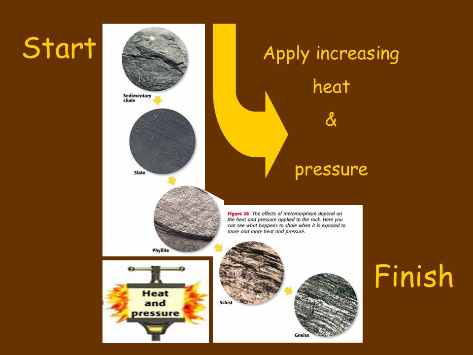 Start Apply increasing heat & pressure Finish