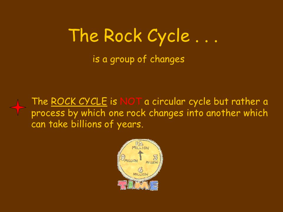 The Rock Cycle . . . is a group of changes