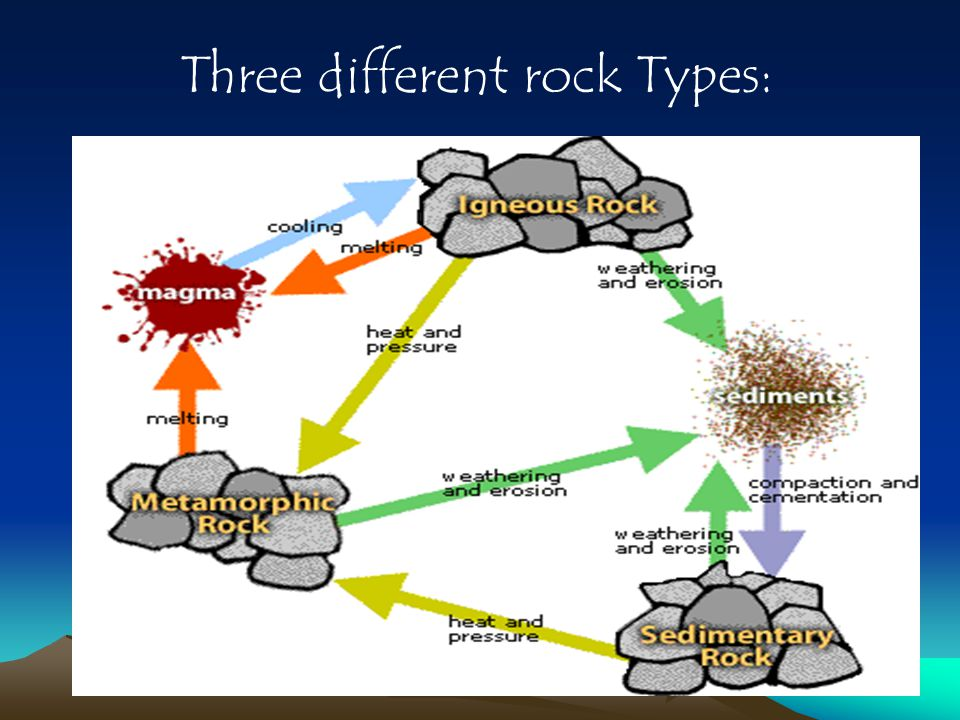 Three different rock Types: