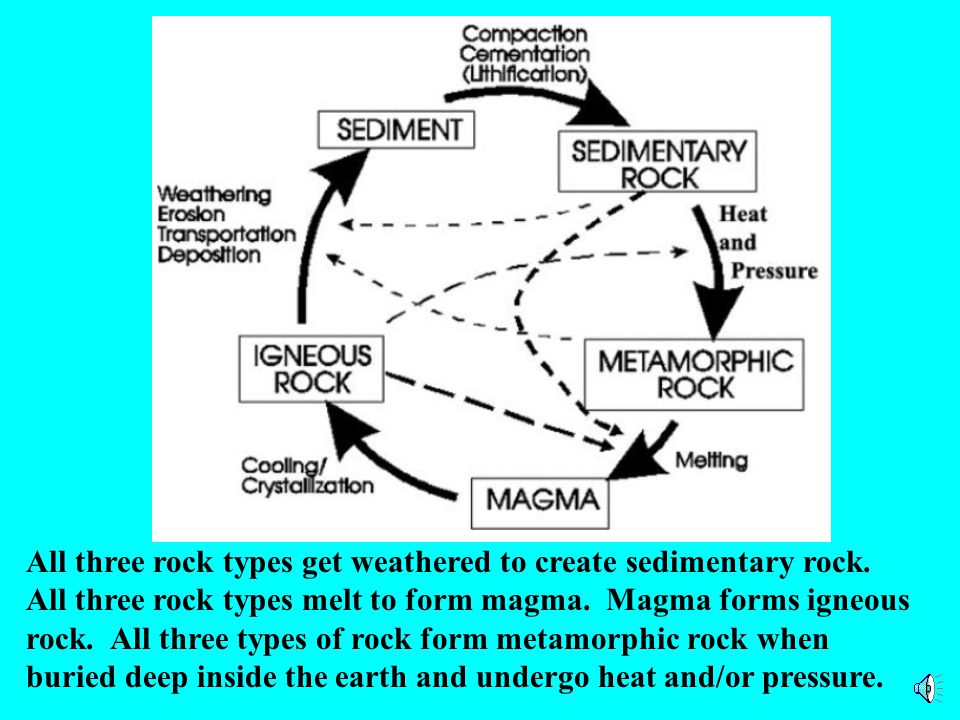All three rock types get weathered to create sedimentary rock