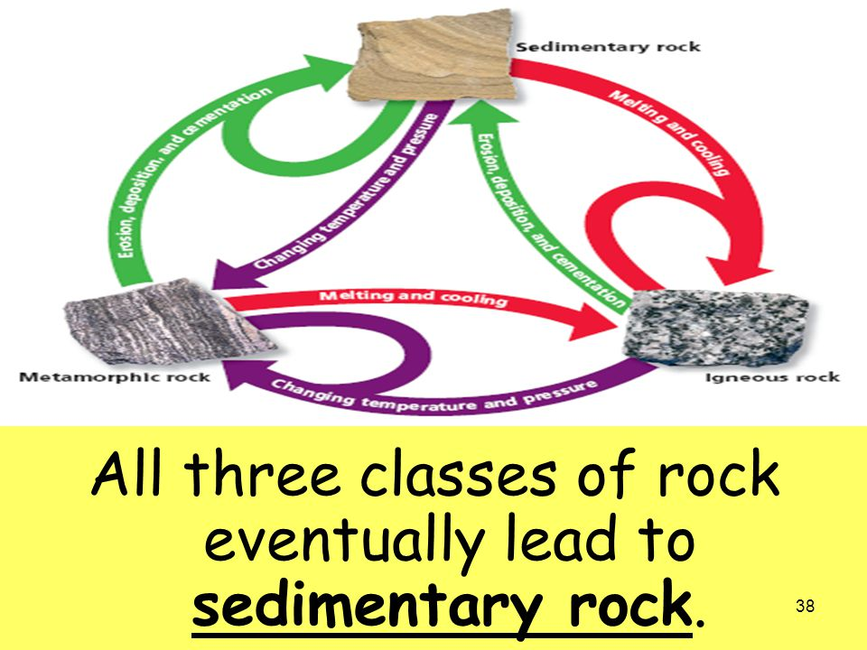 All three classes of rock eventually lead to sedimentary rock.